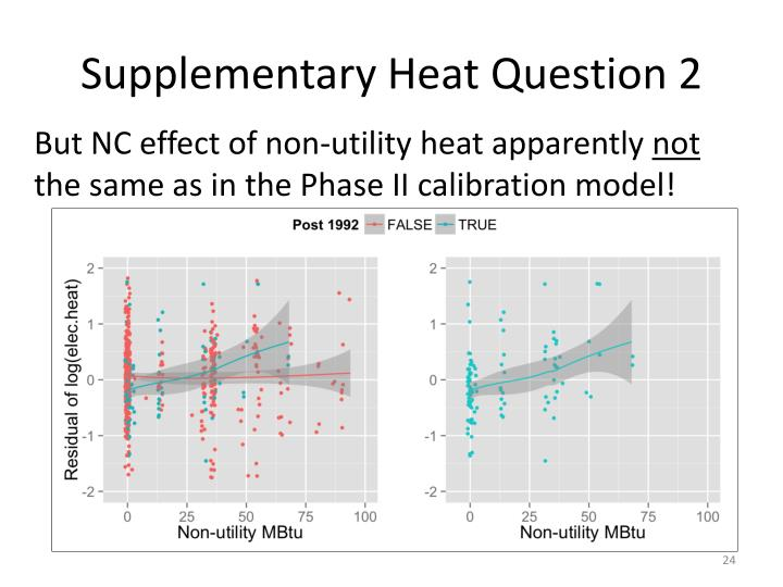 Supplementary Heat