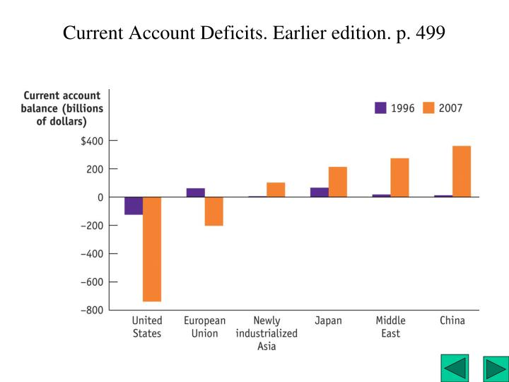 Current Account Deficits. Earlier edition. p. 499