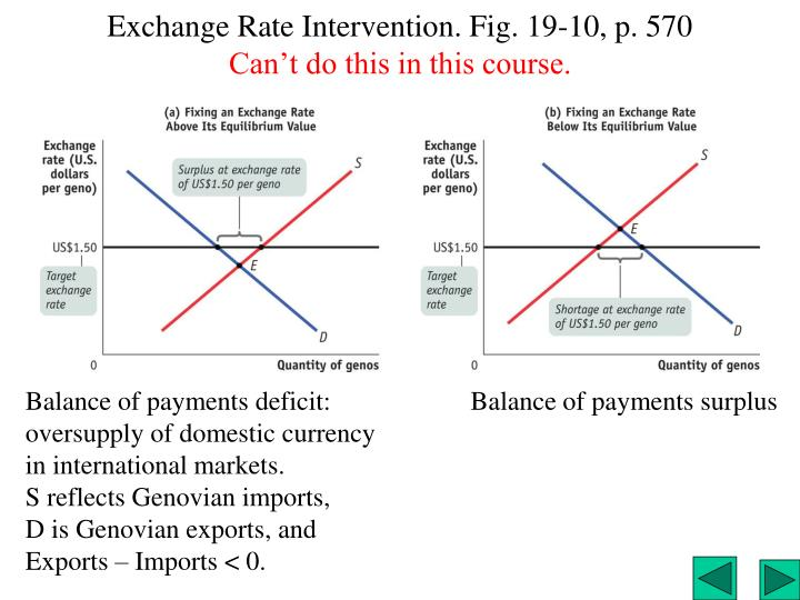 Exchange Rate Intervention. Fig. 19-10, p. 570