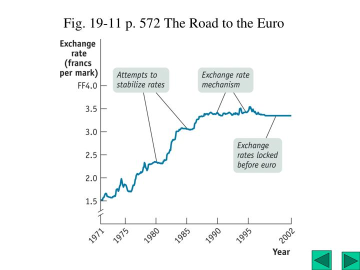 Fig. 19-11 p. 572 The Road to the Euro