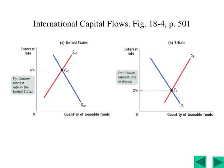 International Capital Flows. Fig. 18-4, p. 501