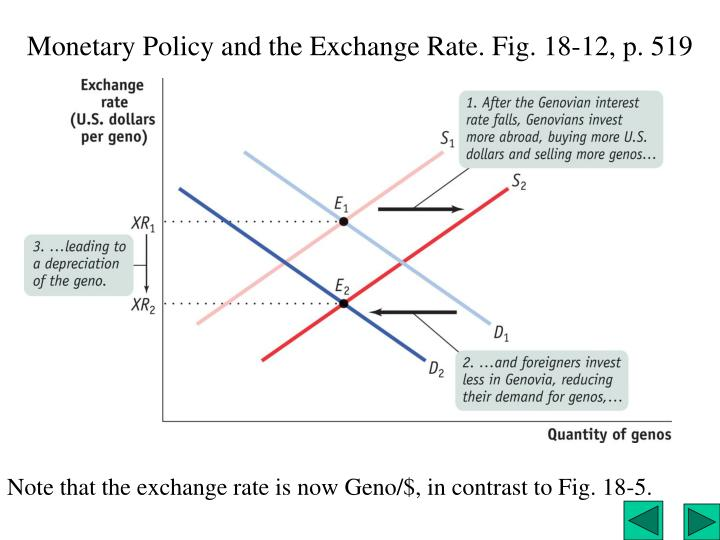 Monetary Policy and the Exchange Rate. Fig. 18-12, p. 519