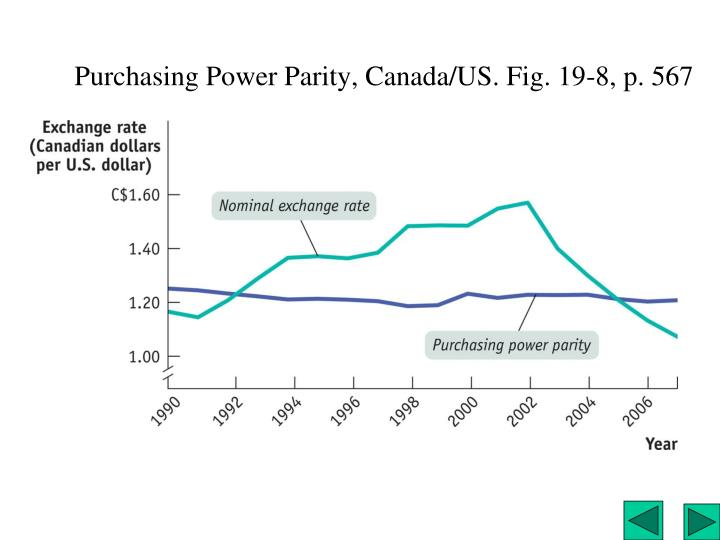 Purchasing Power Parity, Canada/US. Fig. 19-8, p. 567