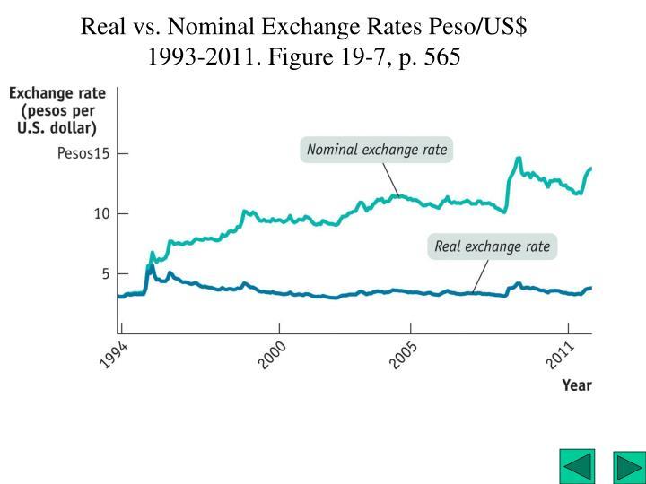 Real vs. Nominal Exchange Rates Peso/US$ 1993-2011. Figure 19-7, p. 565