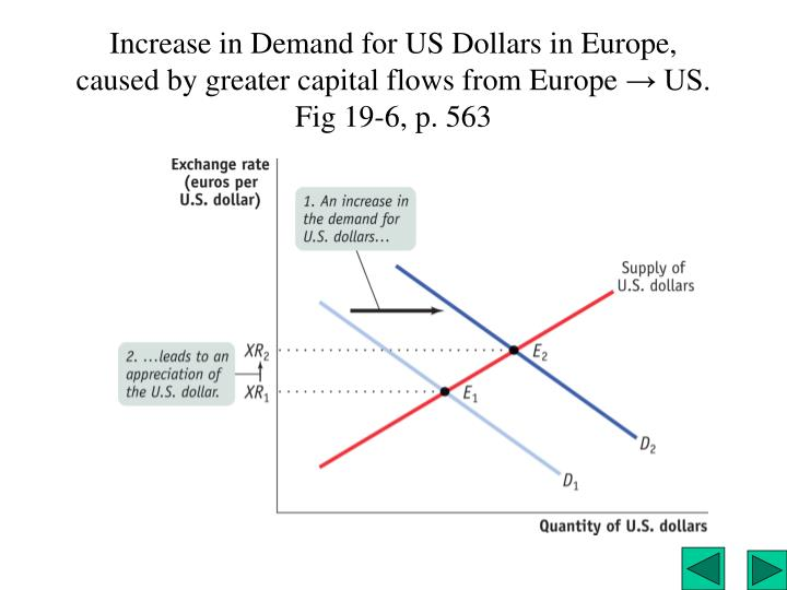 Increase in Demand for US Dollars in Europe,