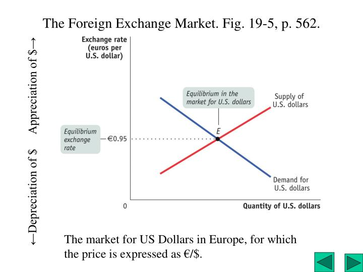 The Foreign Exchange Market. Fig. 19-5, p. 562.
