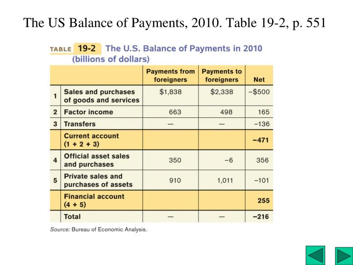 The US Balance of Payments, 2010. Table 19-2, p. 551