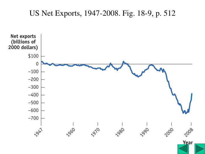 US Net Exports, 1947-2008. Fig. 18-9, p. 512