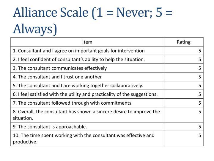 Alliance Scale (1 = Never; 5 = Always)