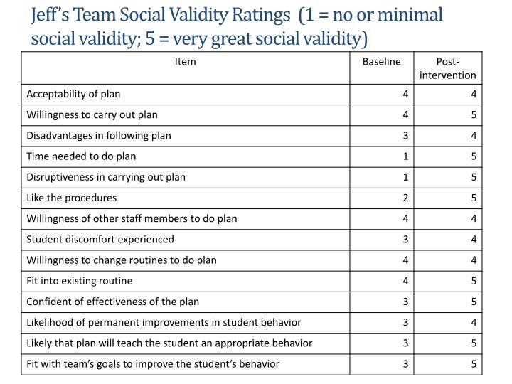 Jeff's Team Social Validity Ratings  (1 = no or minimal social validity; 5 = very great social validity)