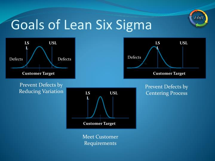 Goals of Lean Six Sigma