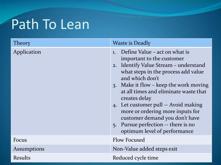 Path To Lean