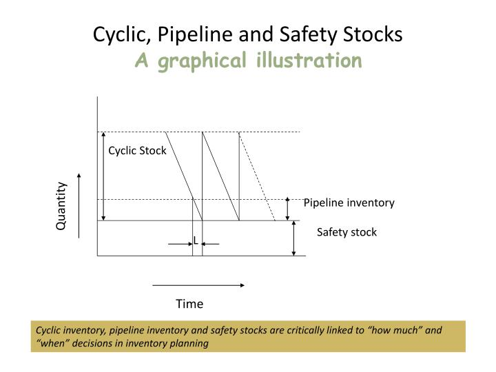 Cyclic, Pipeline and Safety Stocks