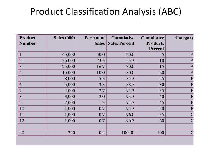 Product Classification Analysis (ABC)
