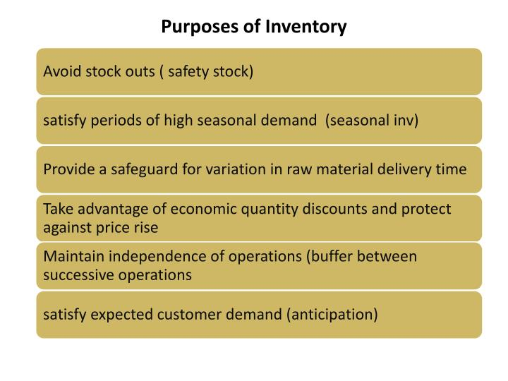 Purposes of inventory