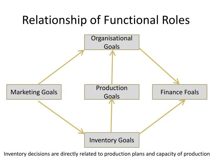 Relationship of Functional Roles