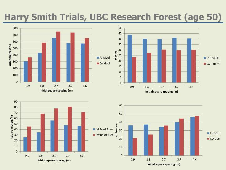Harry Smith Trials, UBC Research Forest (age 50)