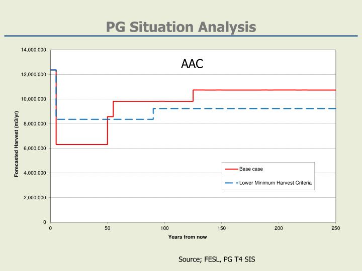 PG Situation Analysis