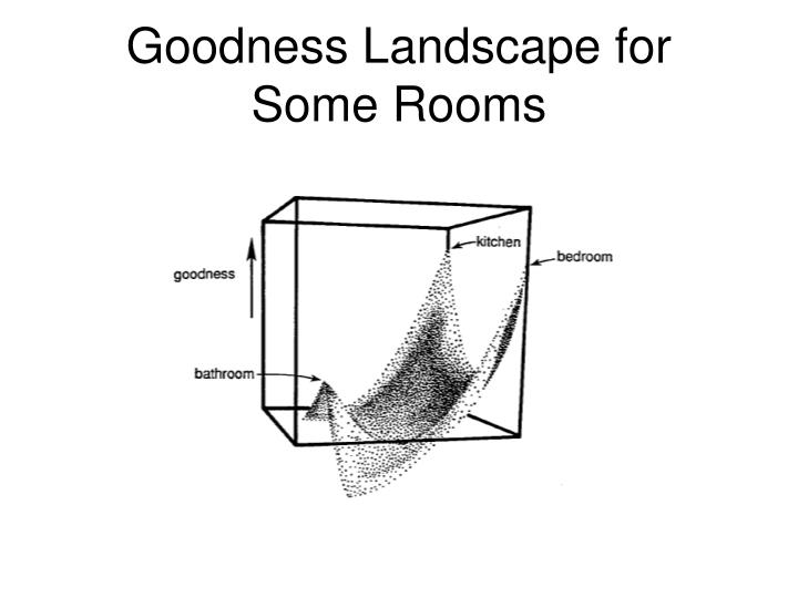 Goodness Landscape for