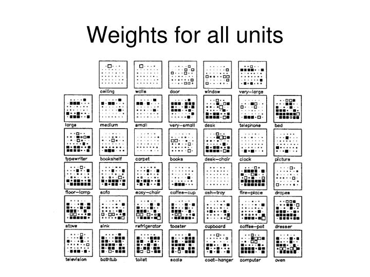 Weights for all units