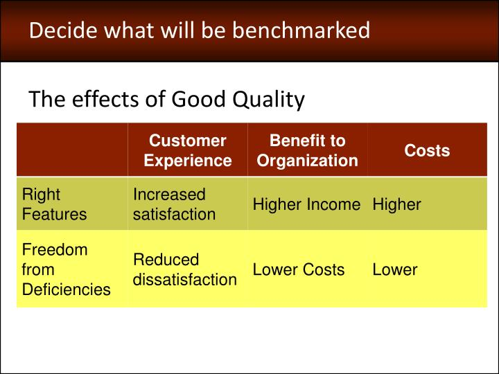 Decide what will be benchmarked
