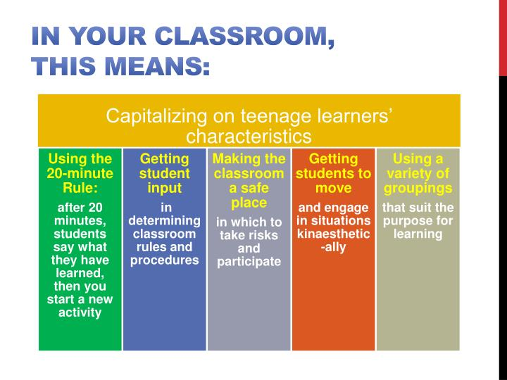 In your classroom, this