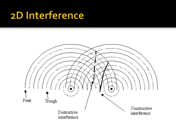 2D Interference