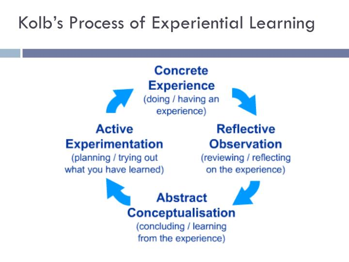 Kolb's Process of Experiential Learning