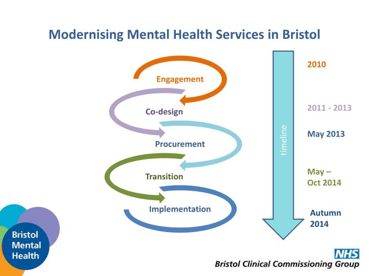 Modernising mental health services in bristol