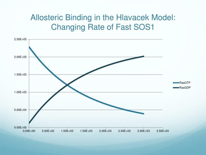 Allosteric Binding in the