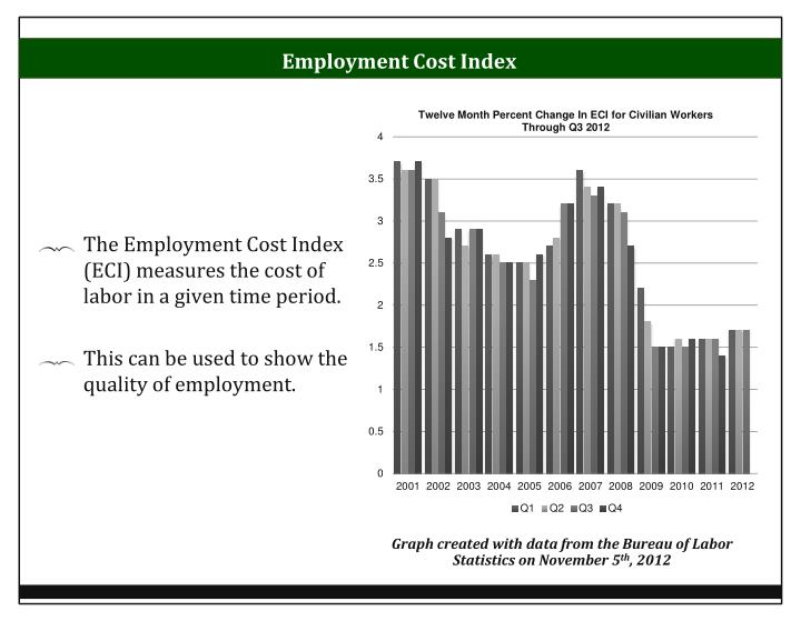 Employment Cost Index