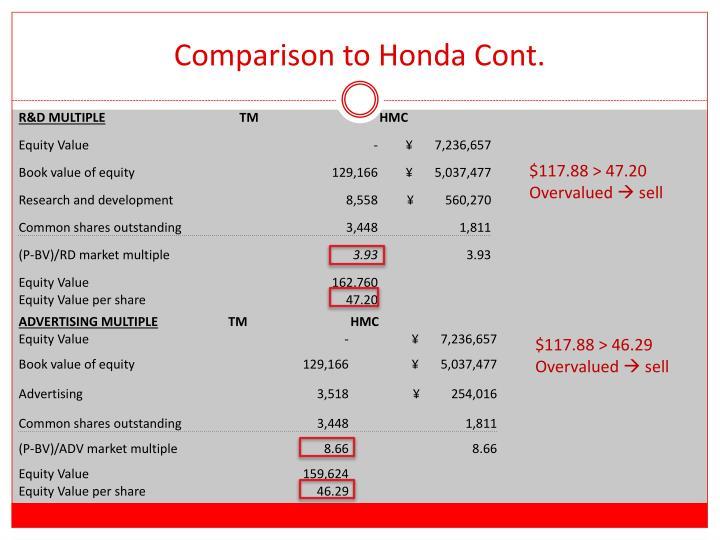 Comparison to Honda Cont.