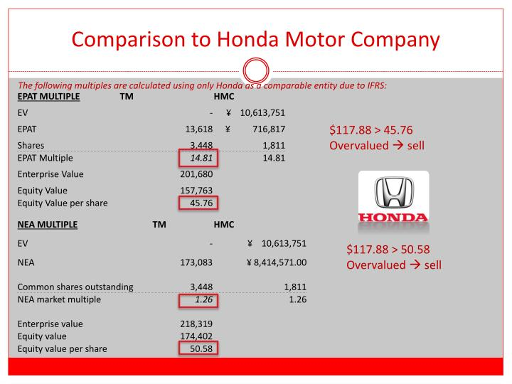 Comparison to Honda Motor Company