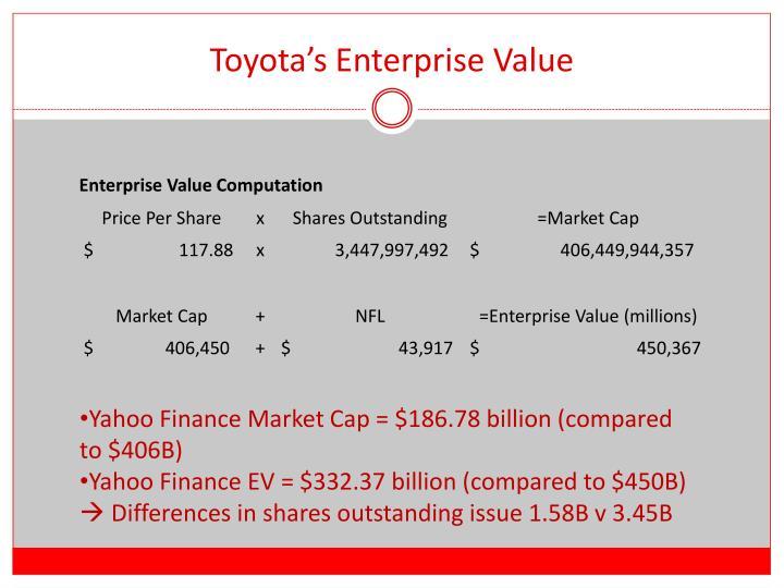 Toyota's Enterprise Value