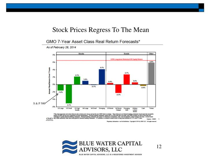 Stock Prices Regress To The Mean