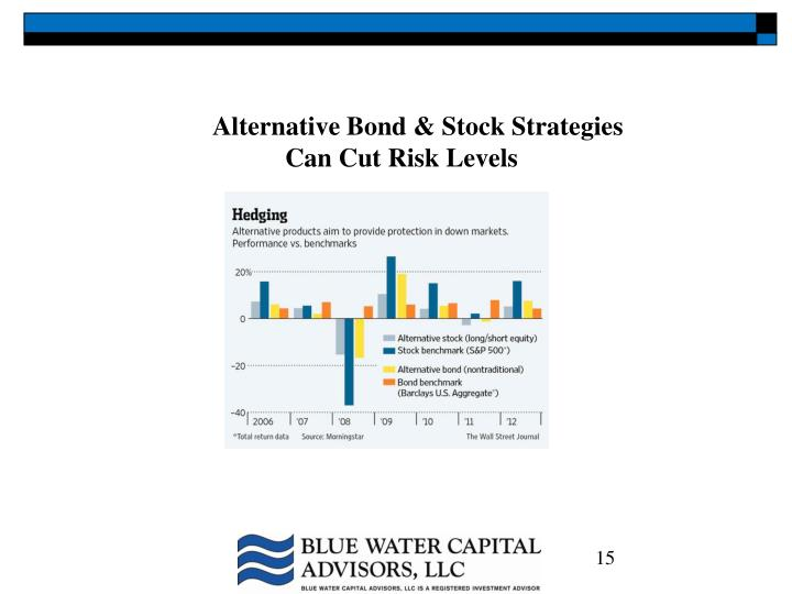 Alternative Bond & Stock Strategies