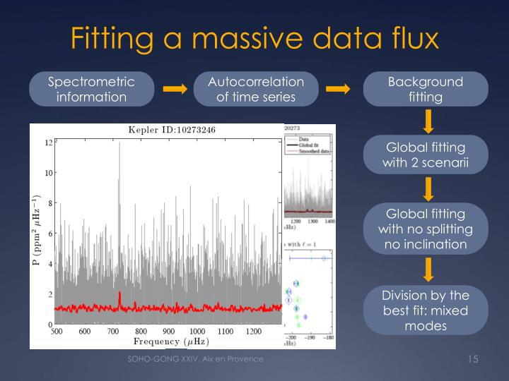 Fitting a massive data flux