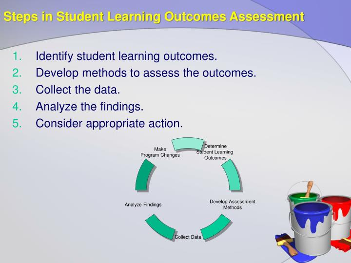 Steps in Student Learning Outcomes Assessment