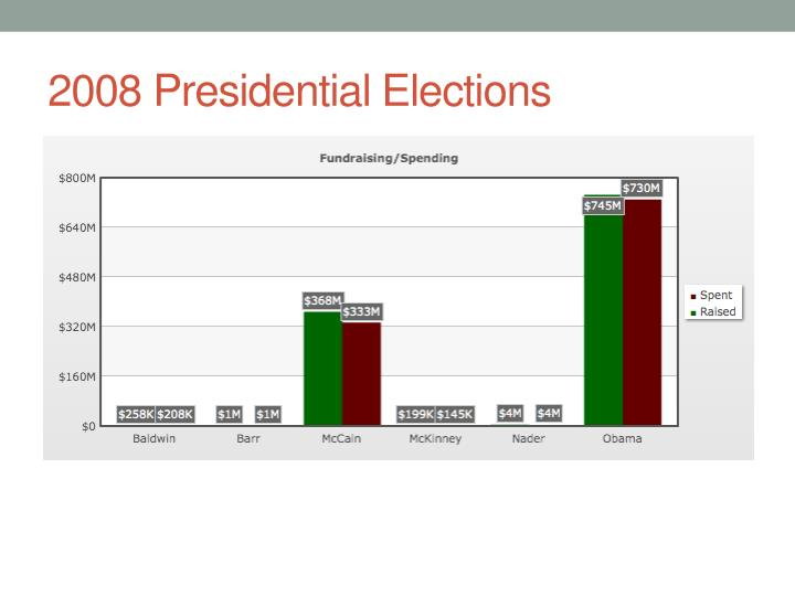 2008 Presidential Elections