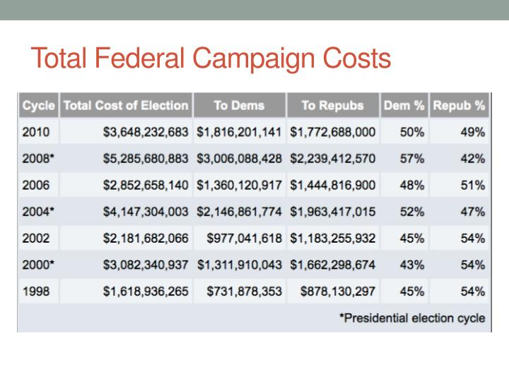 Total federal campaign costs