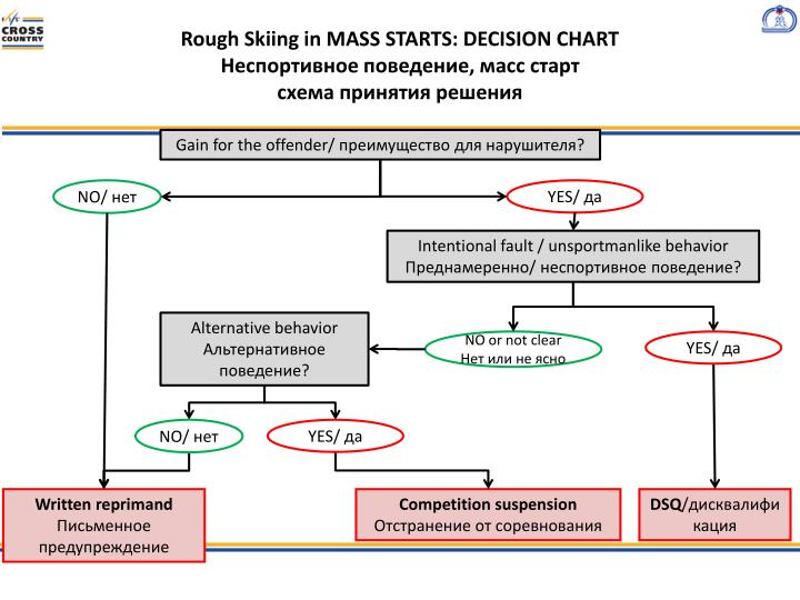 Rough Skiing in MASS STARTS: DECISION CHART