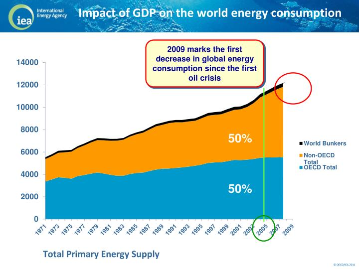 Impact of GDP on the world energy consumption