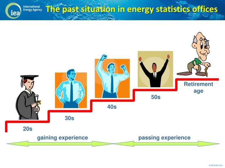 The past situation in energy statistics offices