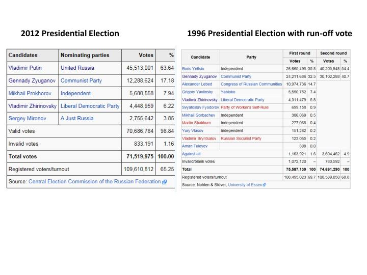 2012 Presidential Election