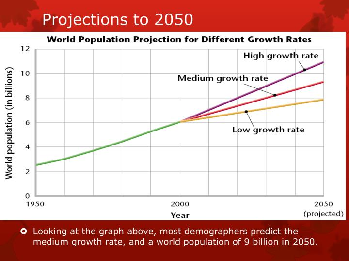 Projections to 2050