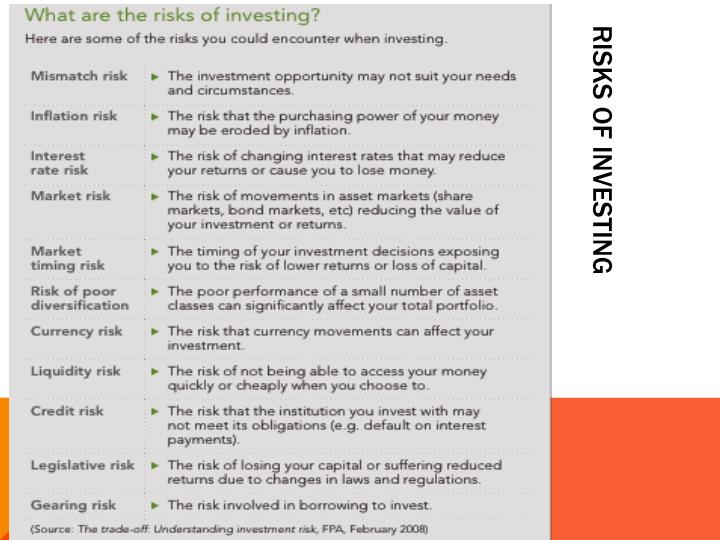 Risks of investing