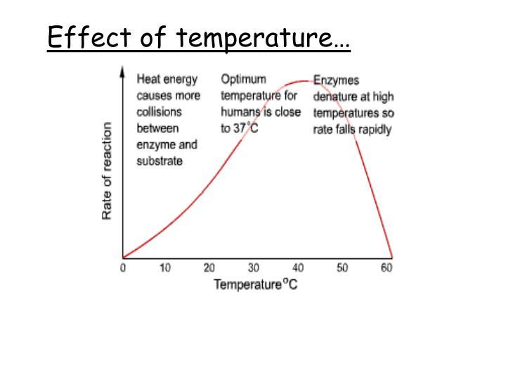Effect of temperature…
