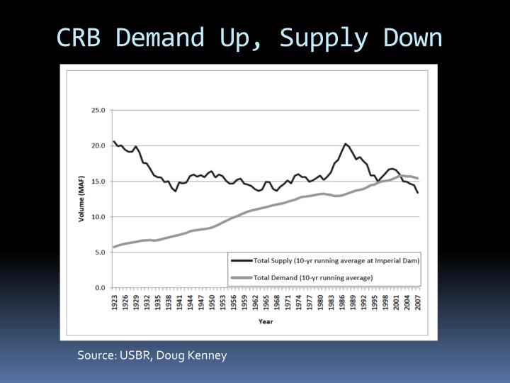 CRB Demand Up, Supply Down