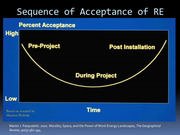 Sequence of Acceptance of RE