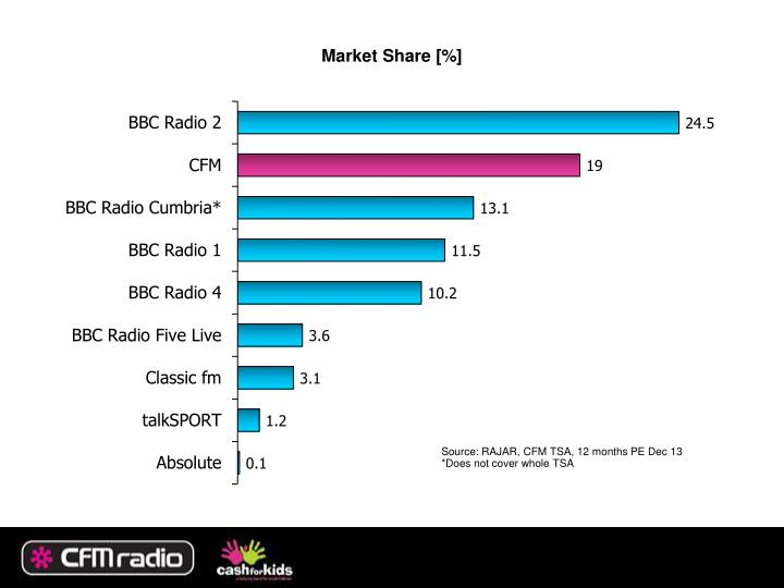 Market Share [%]